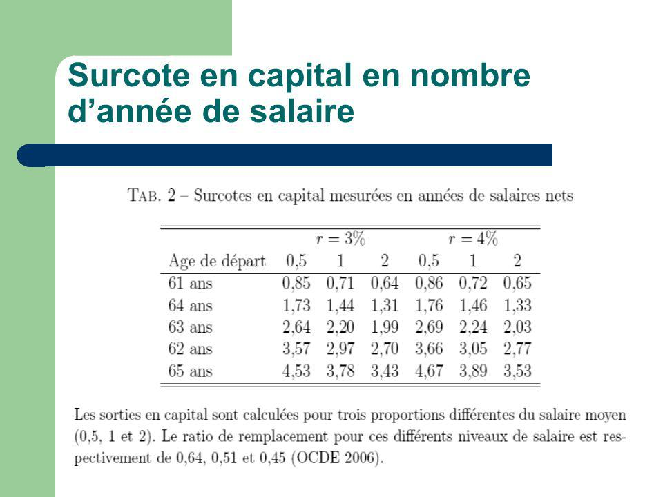 Surcote en capital en nombre dannée de salaire
