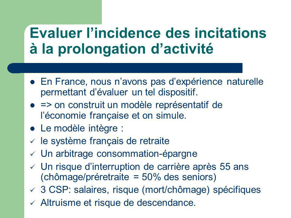 Evaluer lincidence des incitations à la prolongation dactivité En France, nous navons pas dexpérience naturelle permettant dévaluer un tel dispositif.