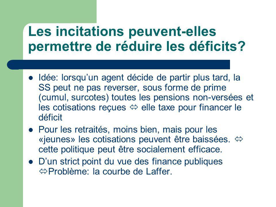 Les incitations peuvent-elles permettre de réduire les déficits.