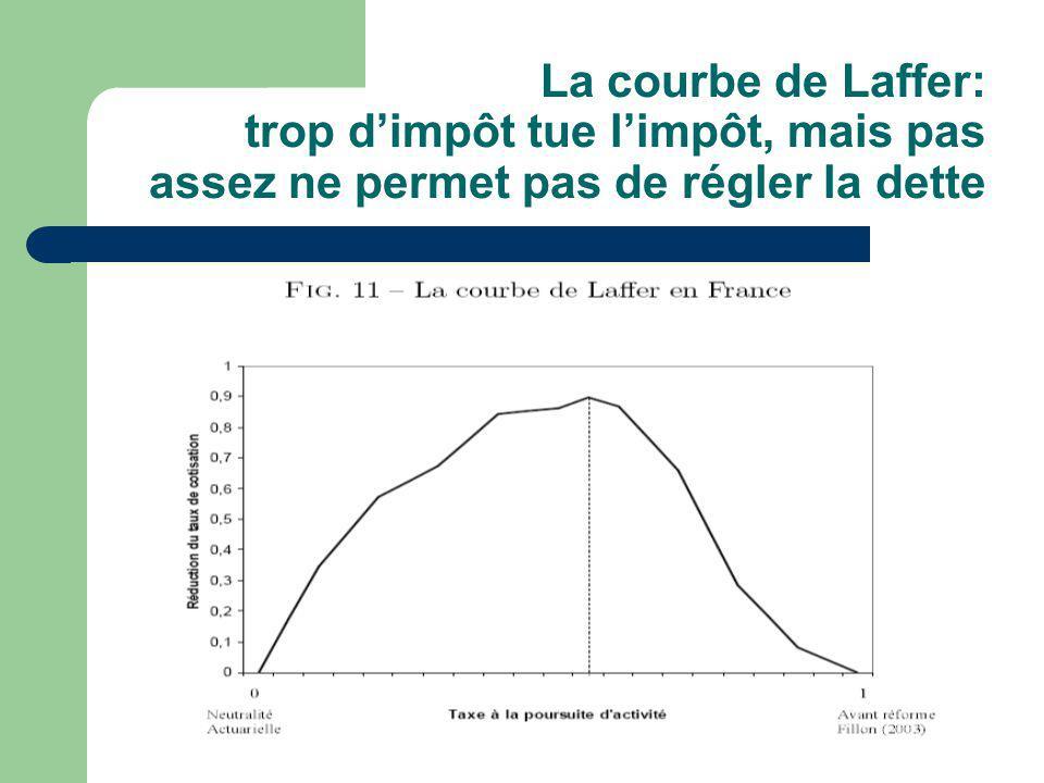 La courbe de Laffer: trop dimpôt tue limpôt, mais pas assez ne permet pas de régler la dette