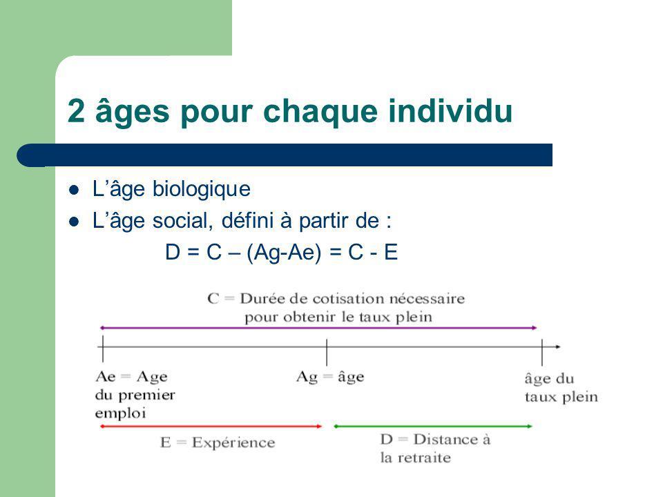 2 âges pour chaque individu Lâge biologique Lâge social, défini à partir de : D = C – (Ag-Ae) = C - E