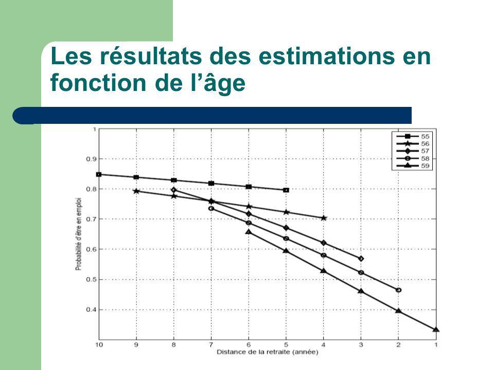 Les résultats des estimations en fonction de lâge