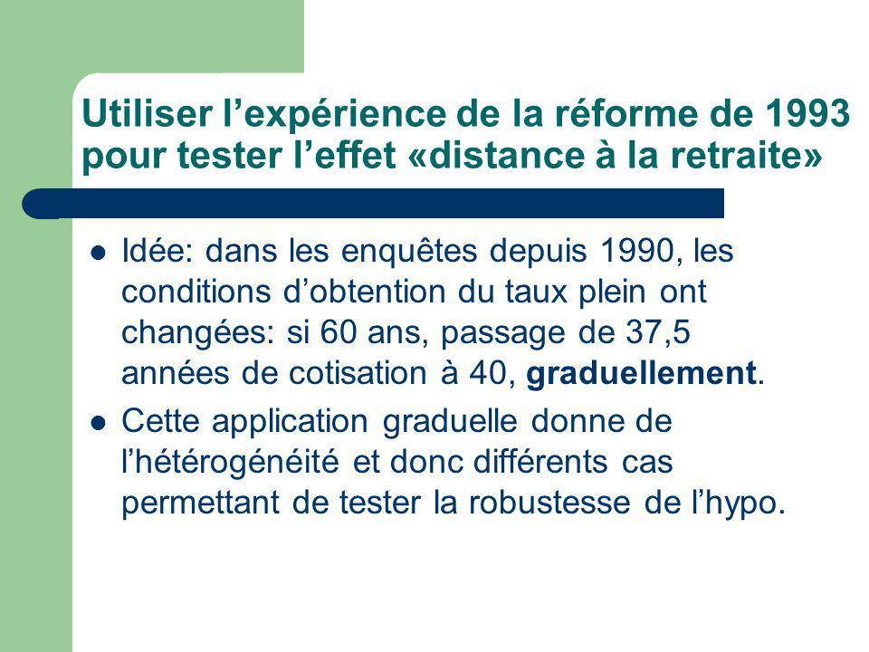 Utiliser lexpérience de la réforme de 1993 pour tester leffet «distance à la retraite» Idée: dans les enquêtes depuis 1990, les conditions dobtention du taux plein ont changées: si 60 ans, passage de 37,5 années de cotisation à 40, graduellement.