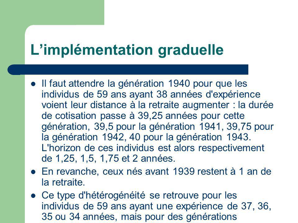 Limplémentation graduelle Il faut attendre la génération 1940 pour que les individus de 59 ans ayant 38 années d expérience voient leur distance à la retraite augmenter : la durée de cotisation passe à 39,25 années pour cette génération, 39,5 pour la génération 1941, 39,75 pour la génération 1942, 40 pour la génération 1943.