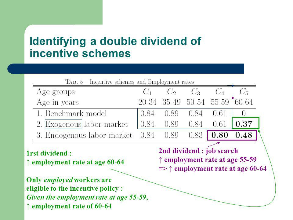 Identifying a double dividend of incentive schemes 1rst dividend : employment rate at age 60-64 Only employed workers are eligible to the incentive policy : Given the employment rate at age 55-59, employment rate of 60-64 2nd dividend : job search employment rate at age 55-59 => employment rate at age 60-64
