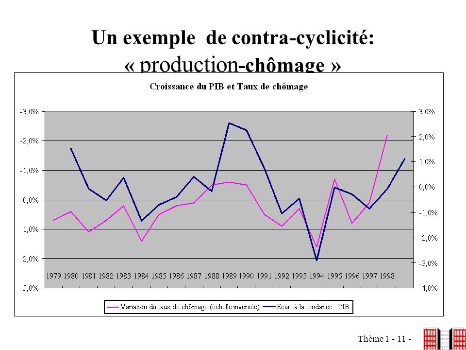 Thème 1 - 11 - Un exemple de contra-cyclicité: « production -chômage »