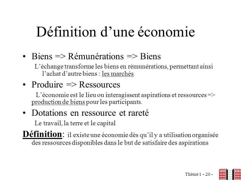 Thème 1 - 20 - Définition dune économie Biens => Rémunérations => Biens Léchange transforme les biens en rémunérations, permettant ainsi lachat dautre