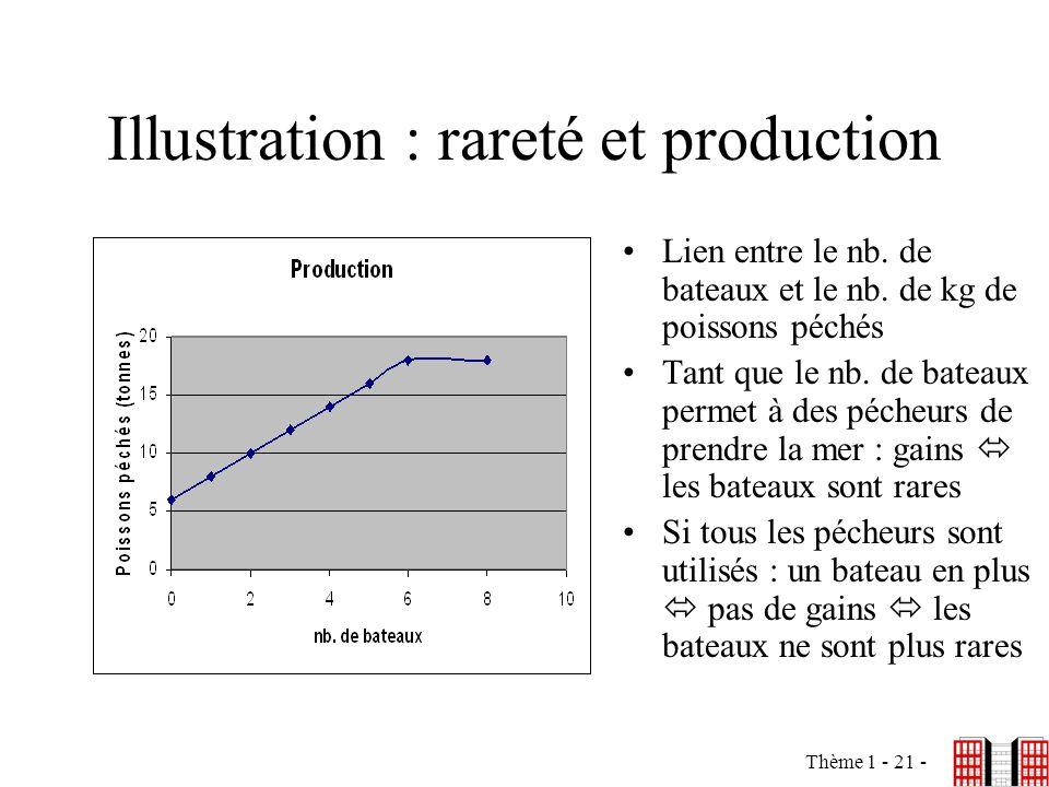 Thème 1 - 21 - Illustration : rareté et production Lien entre le nb. de bateaux et le nb. de kg de poissons péchés Tant que le nb. de bateaux permet à