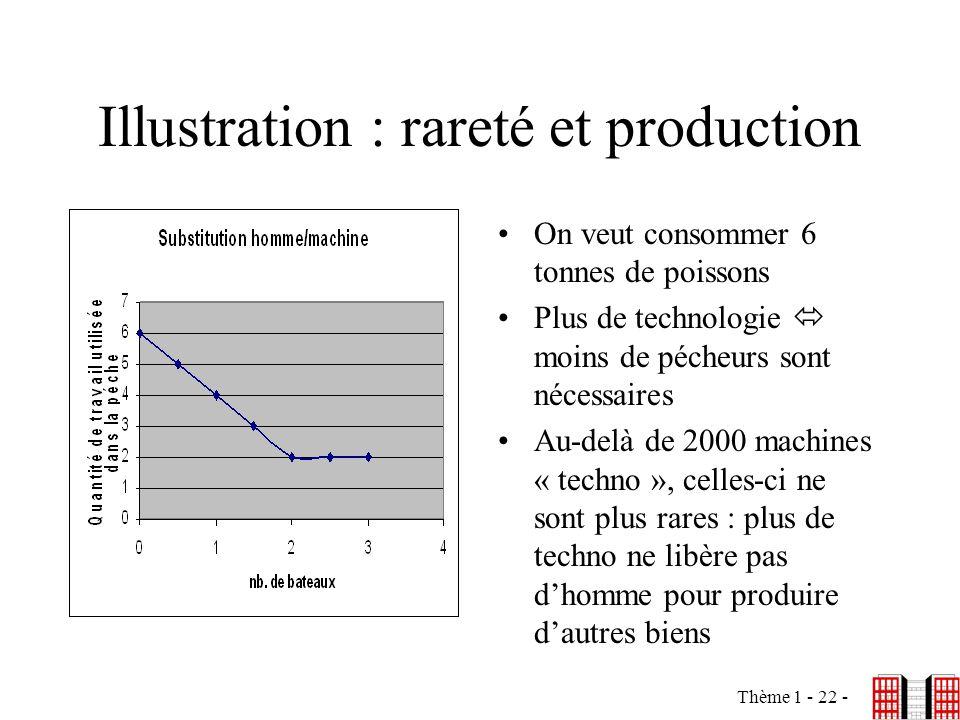 Thème 1 - 22 - Illustration : rareté et production On veut consommer 6 tonnes de poissons Plus de technologie moins de pécheurs sont nécessaires Au-de