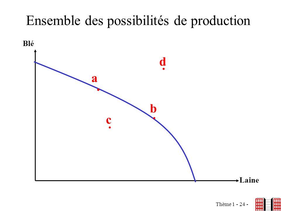 Thème 1 - 24 - Ensemble des possibilités de production Blé Laine a b c d....