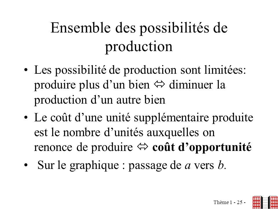 Thème 1 - 25 - Ensemble des possibilités de production Les possibilité de production sont limitées: produire plus dun bien diminuer la production dun
