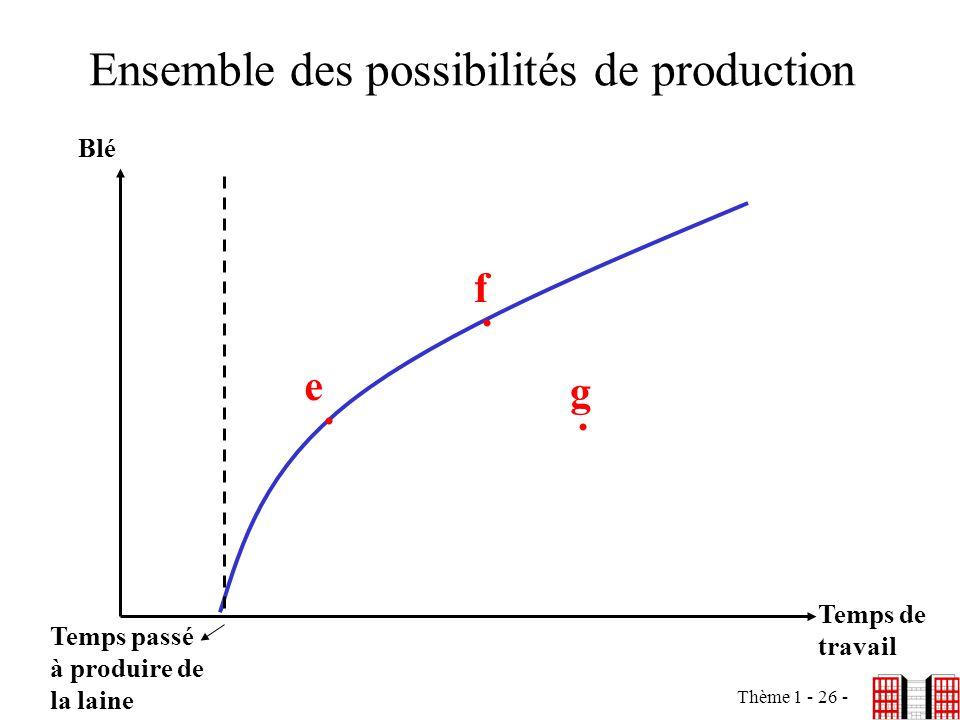 Thème 1 - 26 - Ensemble des possibilités de production Blé Temps de travail f e... Temps passé à produire de la laine g