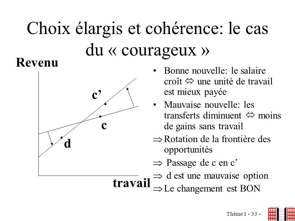 Thème 1 - 33 - Choix élargis et cohérence: le cas du « courageux » Bonne nouvelle: le salaire croît une unité de travail est mieux payée Mauvaise nouv