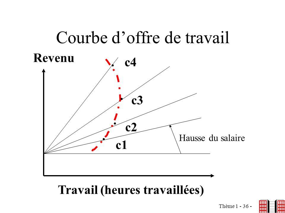 Thème 1 - 36 - Courbe doffre de travail Travail (heures travaillées) Revenu. c1. c2. c3.c4 Hausse du salaire