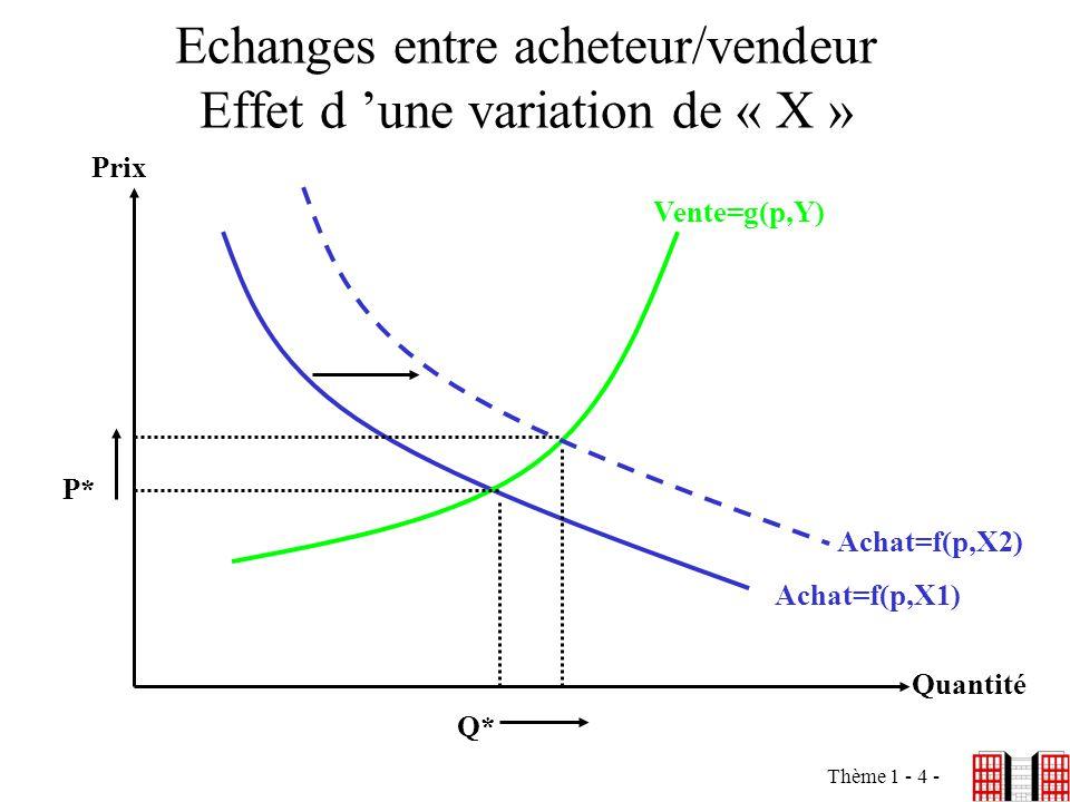 Thème 1 - 4 - Echanges entre acheteur/vendeur Effet d une variation de « X » Prix Quantité P* Q* Vente=g(p,Y) Achat=f(p,X1) Achat=f(p,X2)