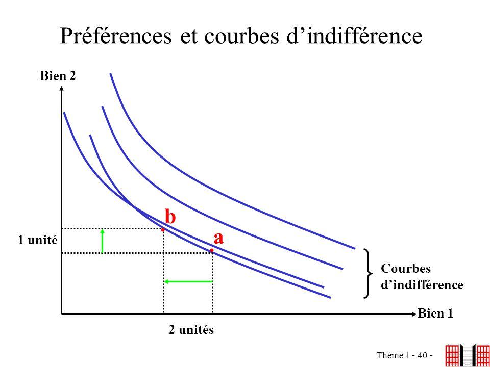 Thème 1 - 40 - Préférences et courbes dindifférence Bien 2 Bien 1 Courbes dindifférence a b.. 2 unités 1 unité