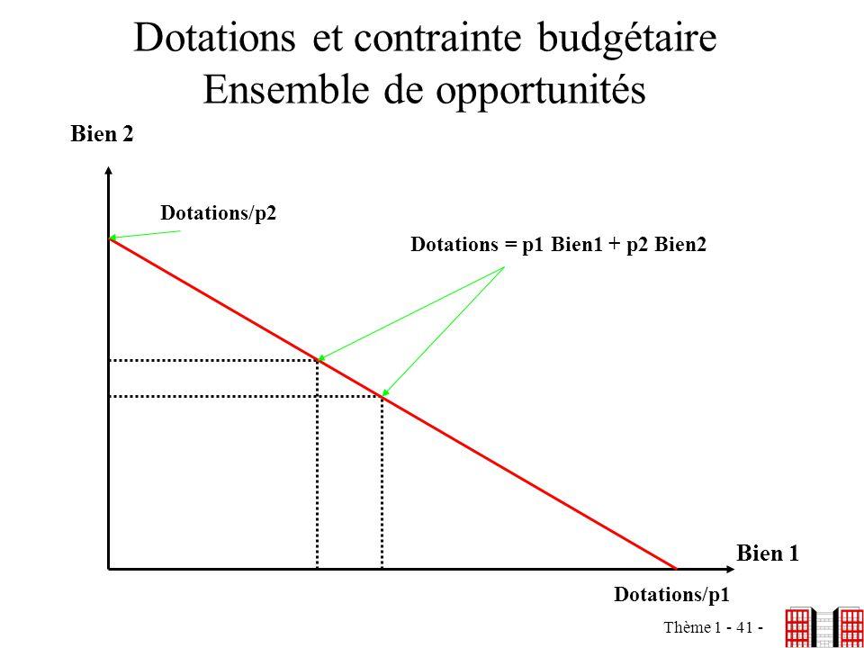 Thème 1 - 41 - Dotations et contrainte budgétaire Ensemble de opportunités Bien 2 Bien 1 Dotations/p2 Dotations/p1 Dotations = p1 Bien1 + p2 Bien2