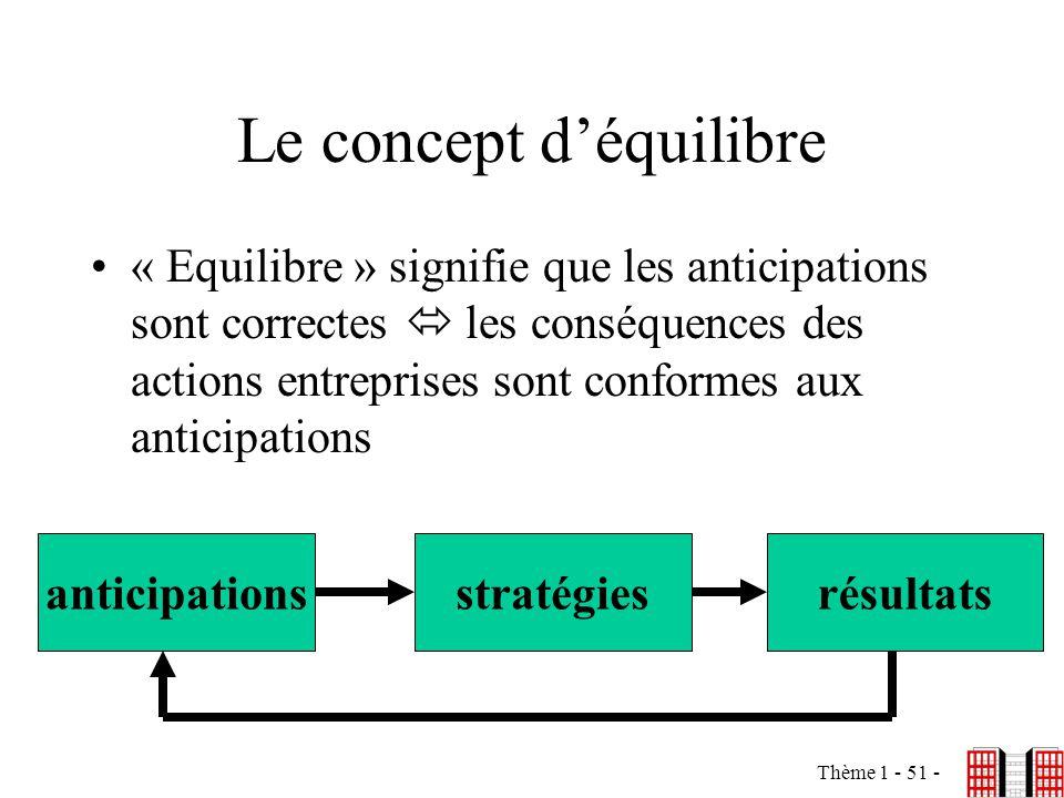 Thème 1 - 51 - Le concept déquilibre « Equilibre » signifie que les anticipations sont correctes les conséquences des actions entreprises sont conform