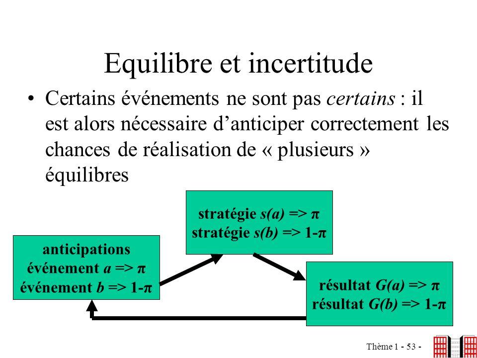 Thème 1 - 53 - Equilibre et incertitude Certains événements ne sont pas certains : il est alors nécessaire danticiper correctement les chances de réal