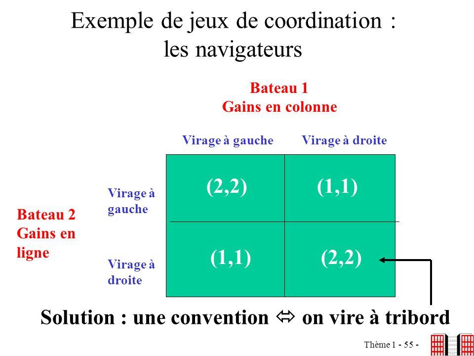 Thème 1 - 55 - Exemple de jeux de coordination : les navigateurs (2,2)(1,1) (2,2) Bateau 1 Gains en colonne Virage à gaucheVirage à droite Virage à ga