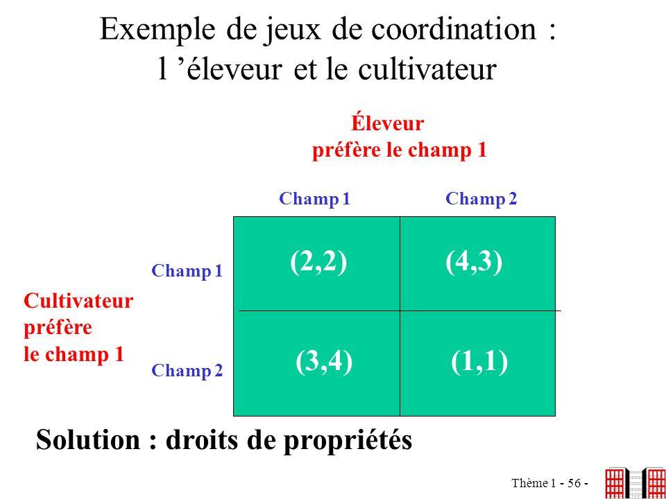 Thème 1 - 56 - Exemple de jeux de coordination : l éleveur et le cultivateur (2,2)(4,3) (3,4)(1,1) Éleveur préfère le champ 1 Champ 1Champ 2 Champ 1 C