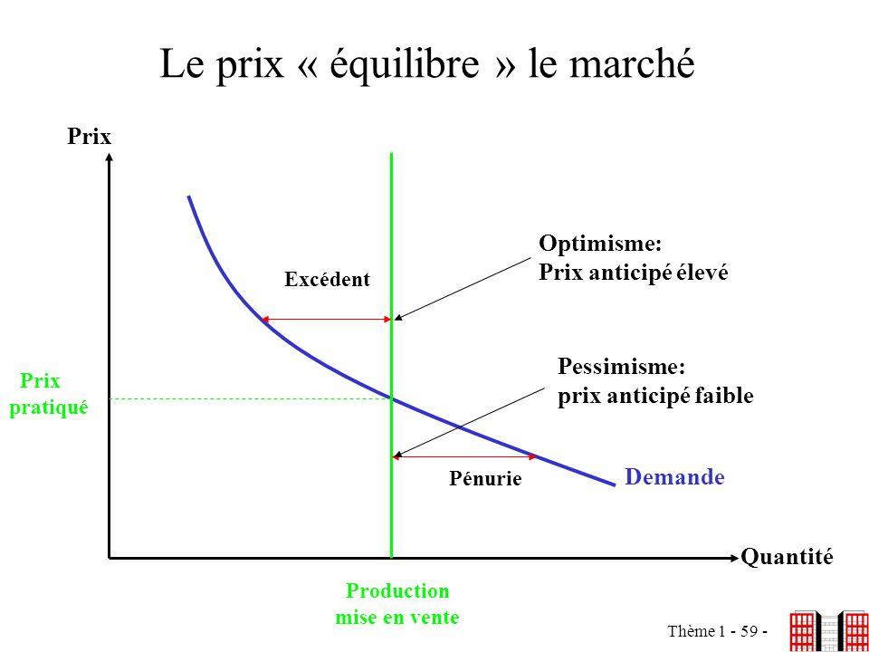 Thème 1 - 59 - Le prix « équilibre » le marché Prix Quantité Demande Excédent Pénurie Production mise en vente Prix pratiqué Pessimisme: prix anticipé