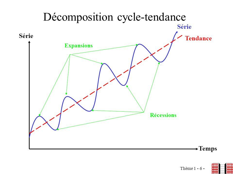Thème 1 - 6 - Décomposition cycle-tendance Série Temps Expansions Récessions Tendance Série