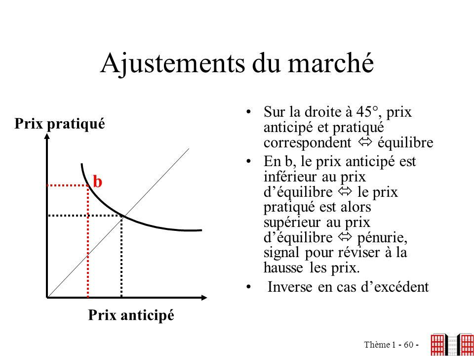 Thème 1 - 60 - Ajustements du marché Sur la droite à 45°, prix anticipé et pratiqué correspondent équilibre En b, le prix anticipé est inférieur au pr