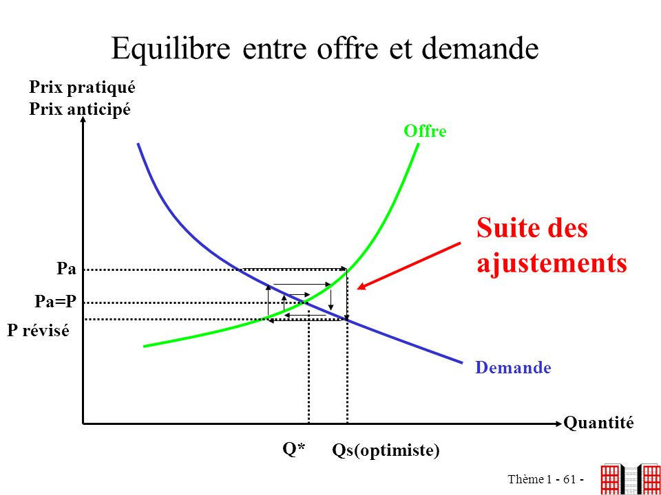Thème 1 - 61 - Equilibre entre offre et demande Prix pratiqué Prix anticipé Quantité Pa=P Q* Offre Demande Qs(optimiste) Pa P révisé Suite des ajustem
