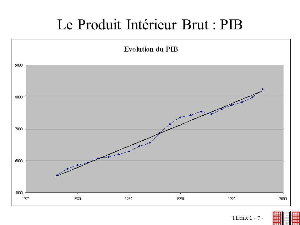 Thème 1 - 7 - Le Produit Intérieur Brut : PIB