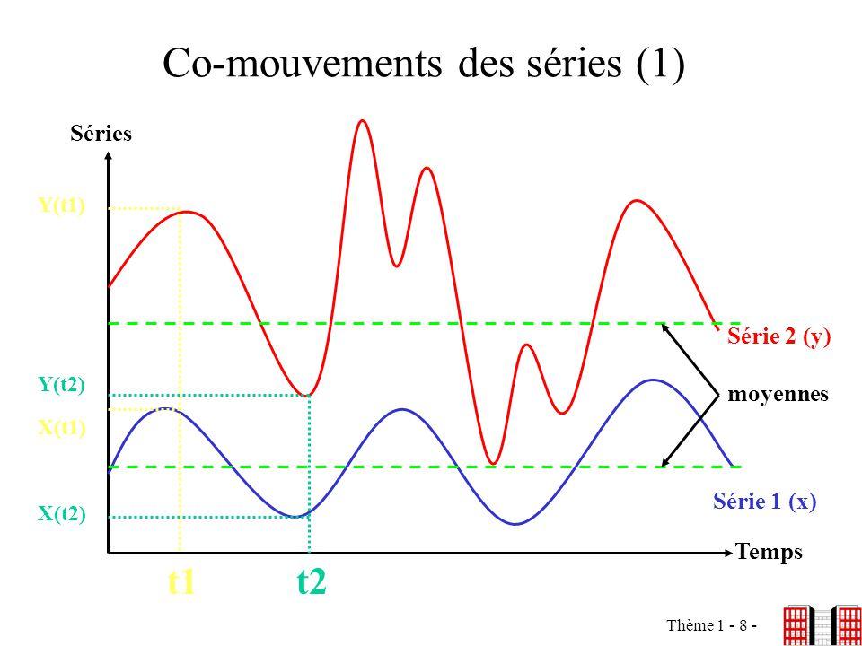 Thème 1 - 8 - Co-mouvements des séries (1) Séries Temps Série 2 (y) Série 1 (x) t1t2 X(t1) Y(t1) Y(t2) X(t2) moyennes