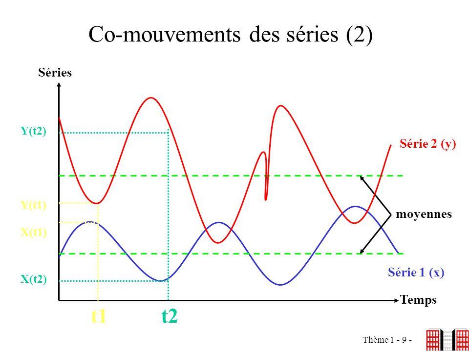 Thème 1 - 9 - Co-mouvements des séries (2) Séries Temps Série 2 (y) Série 1 (x) t1t2 X(t1) Y(t1) Y(t2) X(t2) moyennes