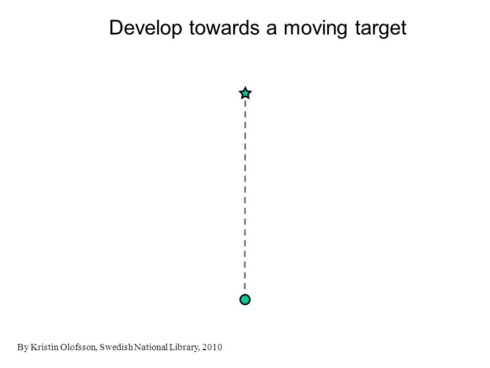 Develop towards a moving target By Kristin Olofsson, Swedish National Library, 2010