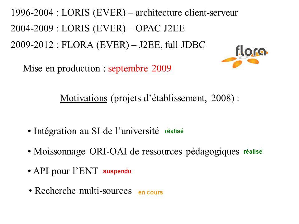 1996-2004 : LORIS (EVER) – architecture client-serveur 2004-2009 : LORIS (EVER) – OPAC J2EE 2009-2012 : FLORA (EVER) – J2EE, full JDBC Motivations (projets détablissement, 2008) : Intégration au SI de luniversité API pour lENT Moissonnage ORI-OAI de ressources pédagogiques Recherche multi-sources réalisé suspendu en cours Mise en production : septembre 2009