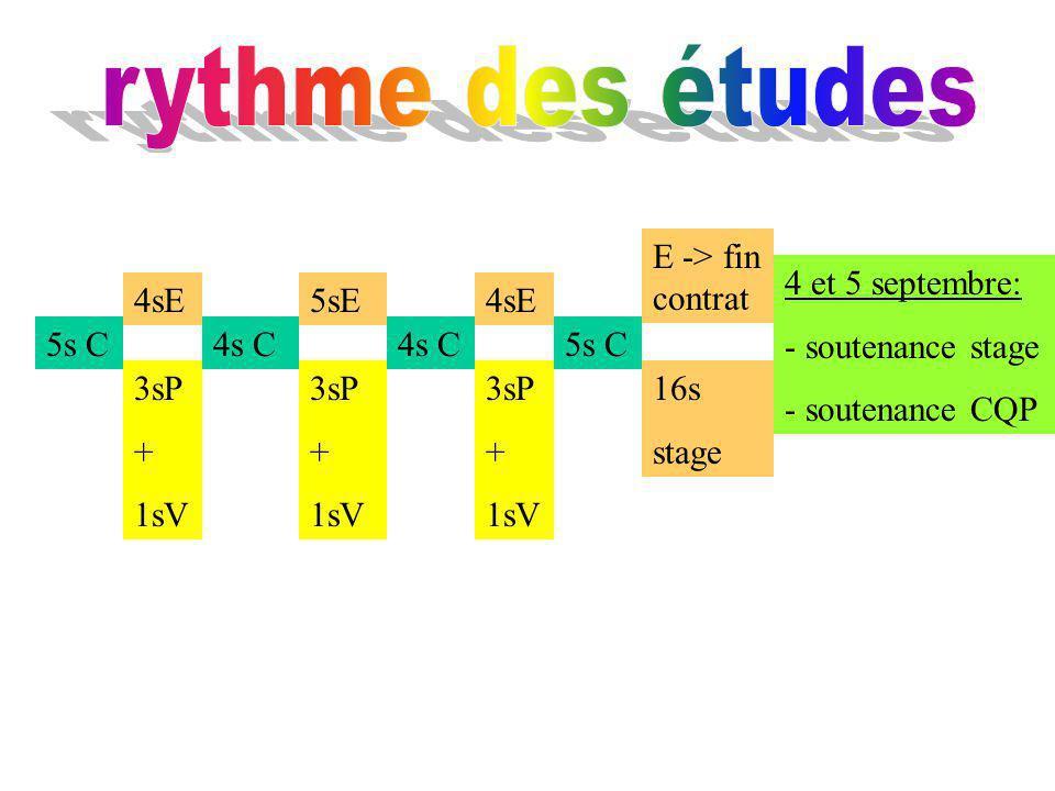 5s C 4sE5sE4sE E -> fin contrat 4s C 5s C 3sP + 1sV 3sP + 1sV 3sP + 1sV 16s stage 4 et 5 septembre: - soutenance stage - soutenance CQP