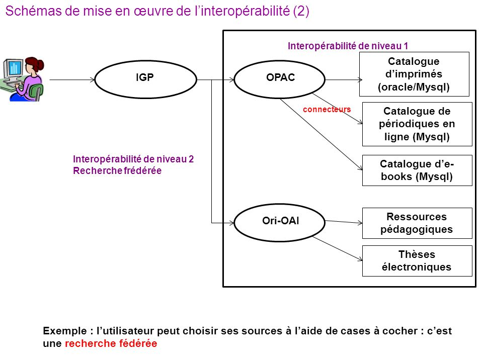 IGP Catalogue dimprimés (oracle/Mysql) Exemple : lutilisateur peut choisir ses sources à laide de cases à cocher : cest une recherche fédérée OPAC Cat
