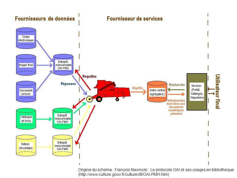Origine du schéma : François Nawrocki : Le protocole OAI et ses usages en bibliothèque. (http://www.culture.gouv.fr/culture/dll/OAI-PMH.htm)