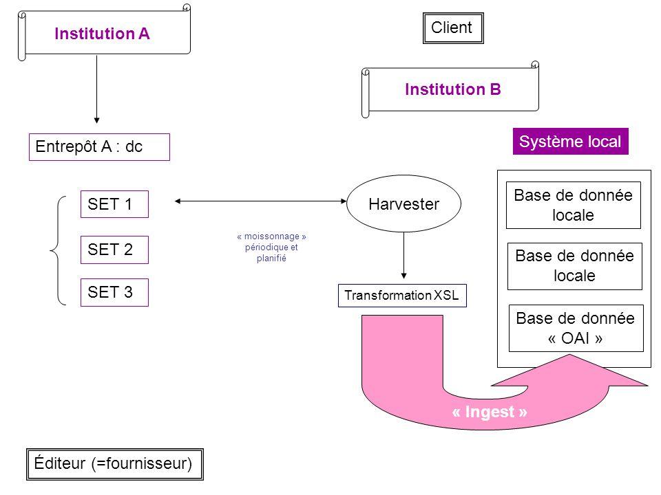 Institution A Entrepôt A : dc SET 1 SET 2 SET 3 Institution B Système local Éditeur (=fournisseur) Harvester Base de donnée locale « moissonnage » pér