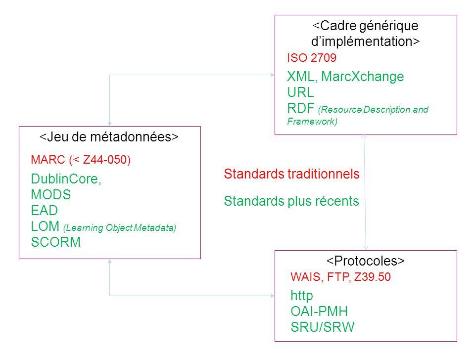 MARC (< Z44-050) ISO 2709 WAIS, FTP, Z39.50 DublinCore, MODS EAD LOM (Learning Object Metadata) SCORM XML, MarcXchange URL RDF (Resource Description a