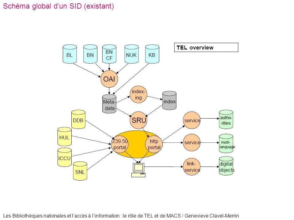 Les Bibliothèques nationales et laccès à linformation : le rôle de TEL et de MACS / Genevieve Clavel-Merrin Schéma global dun SID (existant)