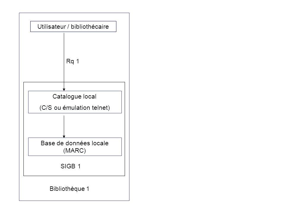 Utilisateur / bibliothécaire Catalogue local (C/S ou émulation telnet) Base de données locale (MARC) Bibliothèque 1 SIGB 1 Rq 1