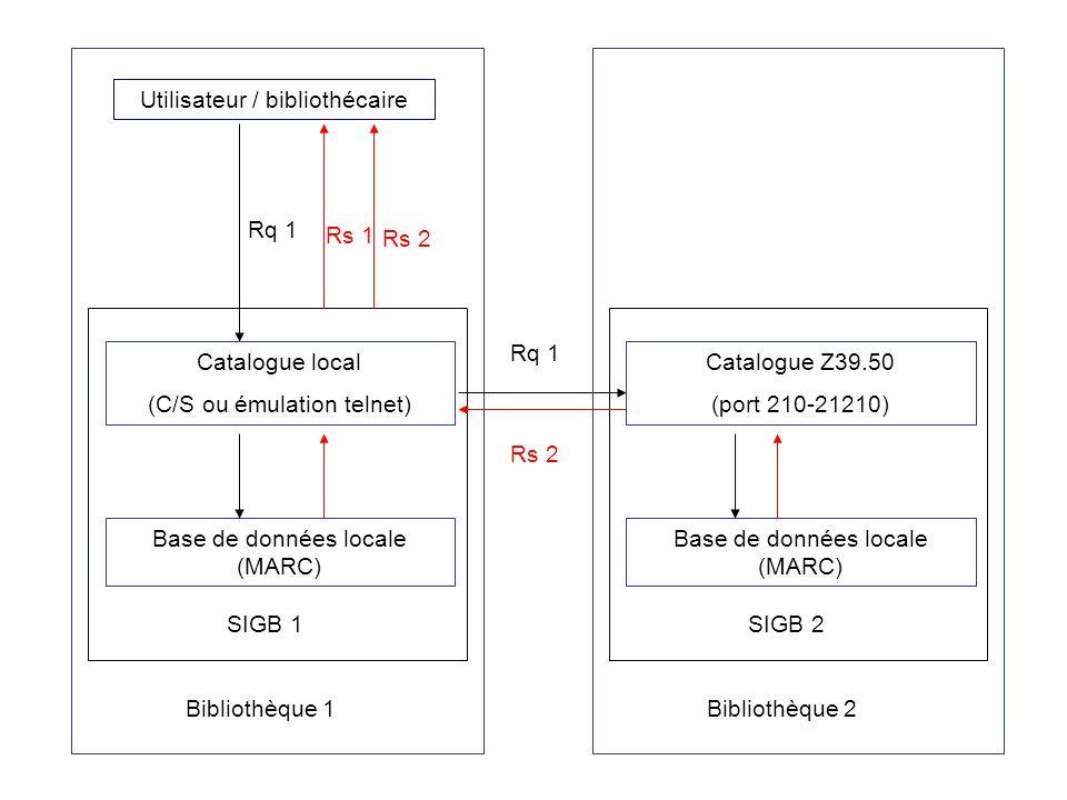 Utilisateur / bibliothécaire Catalogue local (C/S ou émulation telnet) Base de données locale (MARC) Bibliothèque 1 SIGB 1 Catalogue Z39.50 (port 210-