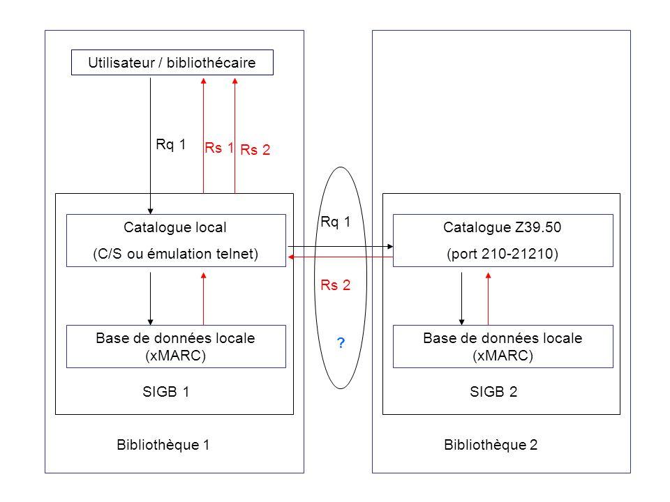 Utilisateur / bibliothécaire Catalogue local (C/S ou émulation telnet) Base de données locale (xMARC) Bibliothèque 1 SIGB 1 Catalogue Z39.50 (port 210