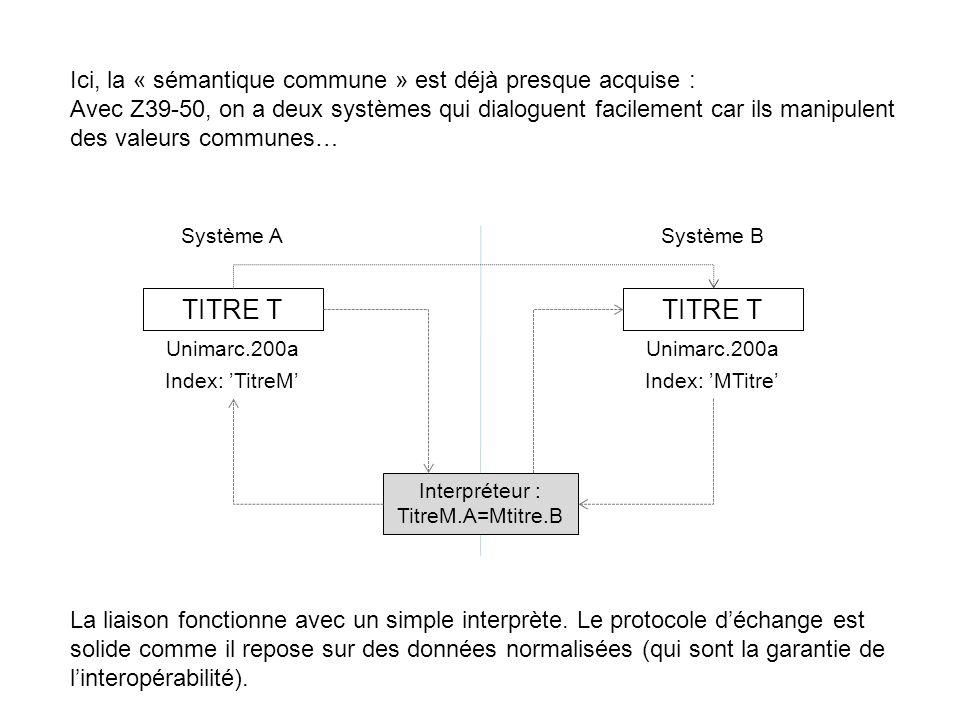 Ici, la « sémantique commune » est déjà presque acquise : Avec Z39-50, on a deux systèmes qui dialoguent facilement car ils manipulent des valeurs com