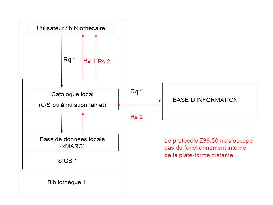Utilisateur / bibliothécaire Catalogue local (C/S ou émulation telnet) Base de données locale (xMARC) Bibliothèque 1 SIGB 1 Rq 1 Rs 2 Rs 1 BASE DINFOR