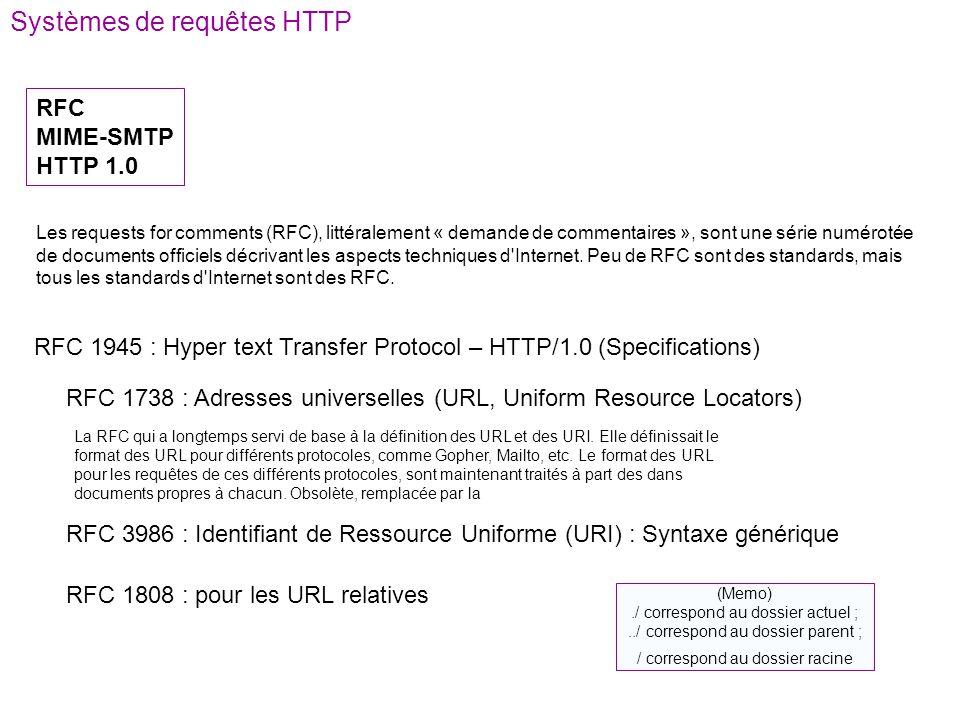 Systèmes de requêtes HTTP RFC MIME-SMTP HTTP 1.0 (Memo)./ correspond au dossier actuel ;../ correspond au dossier parent ; / correspond au dossier rac