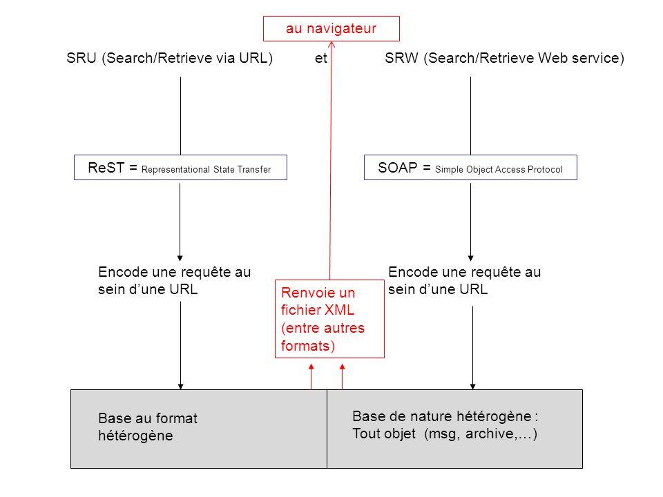 SRU (Search/Retrieve via URL) et SRW (Search/Retrieve Web service) Encode une requête au sein dune URL ReST = Representational State Transfer Encode u