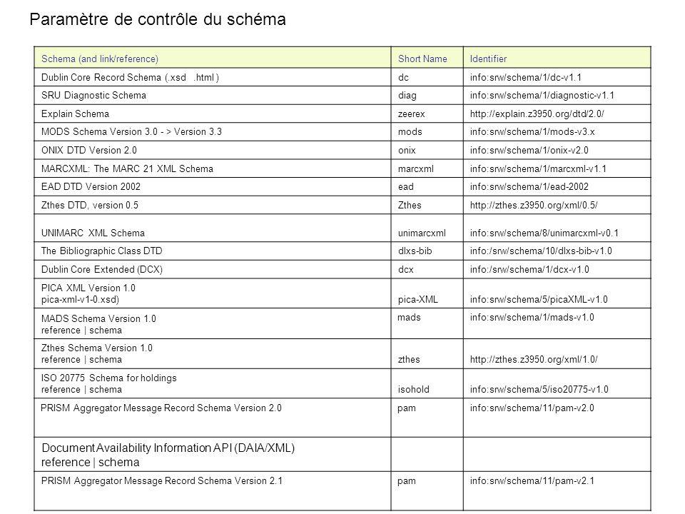 Schema (and link/reference)Short NameIdentifier Dublin Core Record Schema (.xsd.html )dcinfo:srw/schema/1/dc-v1.1 SRU Diagnostic Schemadiaginfo:srw/sc