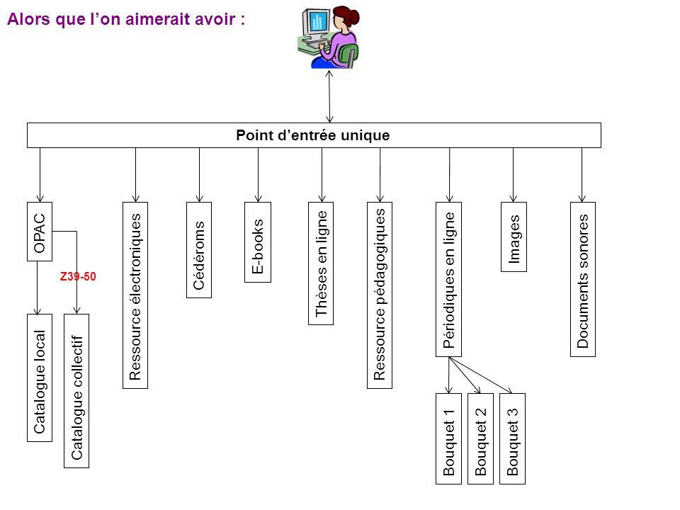 Le requêtage SPARQL sinspire de SQL (modèle simple).