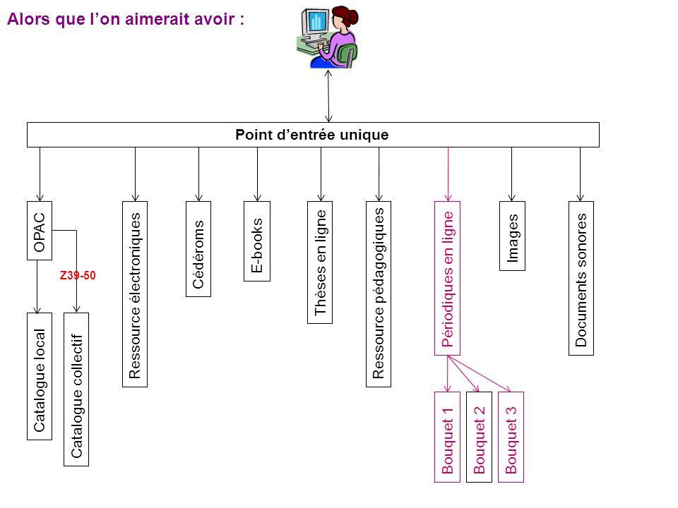 MarcXchange Usages majeurs Représenter une notice MARC en XML Décrire une ressource en XML Échanger des notices MARC en XML Transférer des notices MARC via des services en ligne (par exemple SRU) Transmettre des données à un éditeur Utiliser un format temporaire qui permet toute forme de transformation : conversion, publication, édition, validation Par exemple, une notice peut entrer dans un « Workflow » (cycle de vie du document) au format XML, dans une application de gestion, puis être « verrouillée » et stockée à nouveau dans un format MARC.